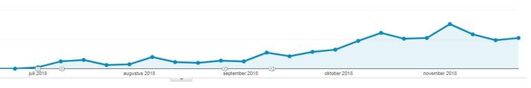 Zakelijk bloggen voor meer bezoekers op je website
