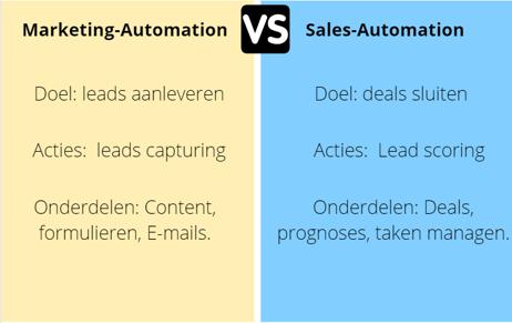 Marketing vs sales automation-(B2B)